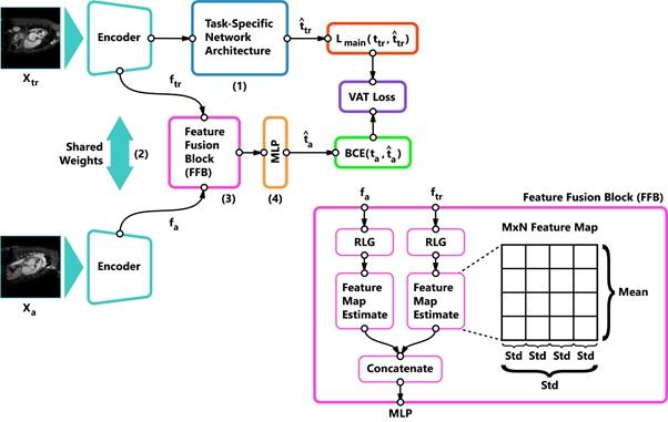 Novel Deep Learning Architecture Addresses Small Dataset Problem